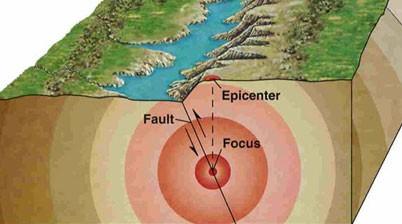 epicentrum